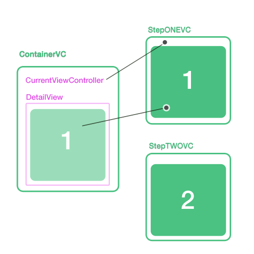 How to create custom ViewController Transitions – Think And